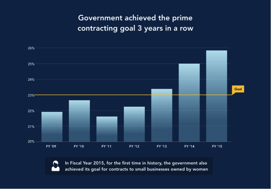 Government achieved the prime contracting goal 3 years in a row