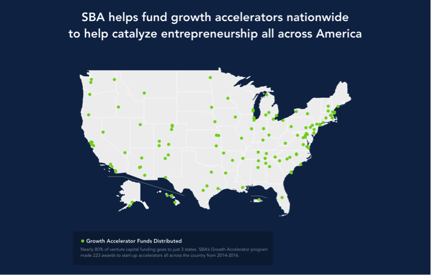 SBA helps fund growth accelerators nationwide to help catalyze entrepreneurship all across America
