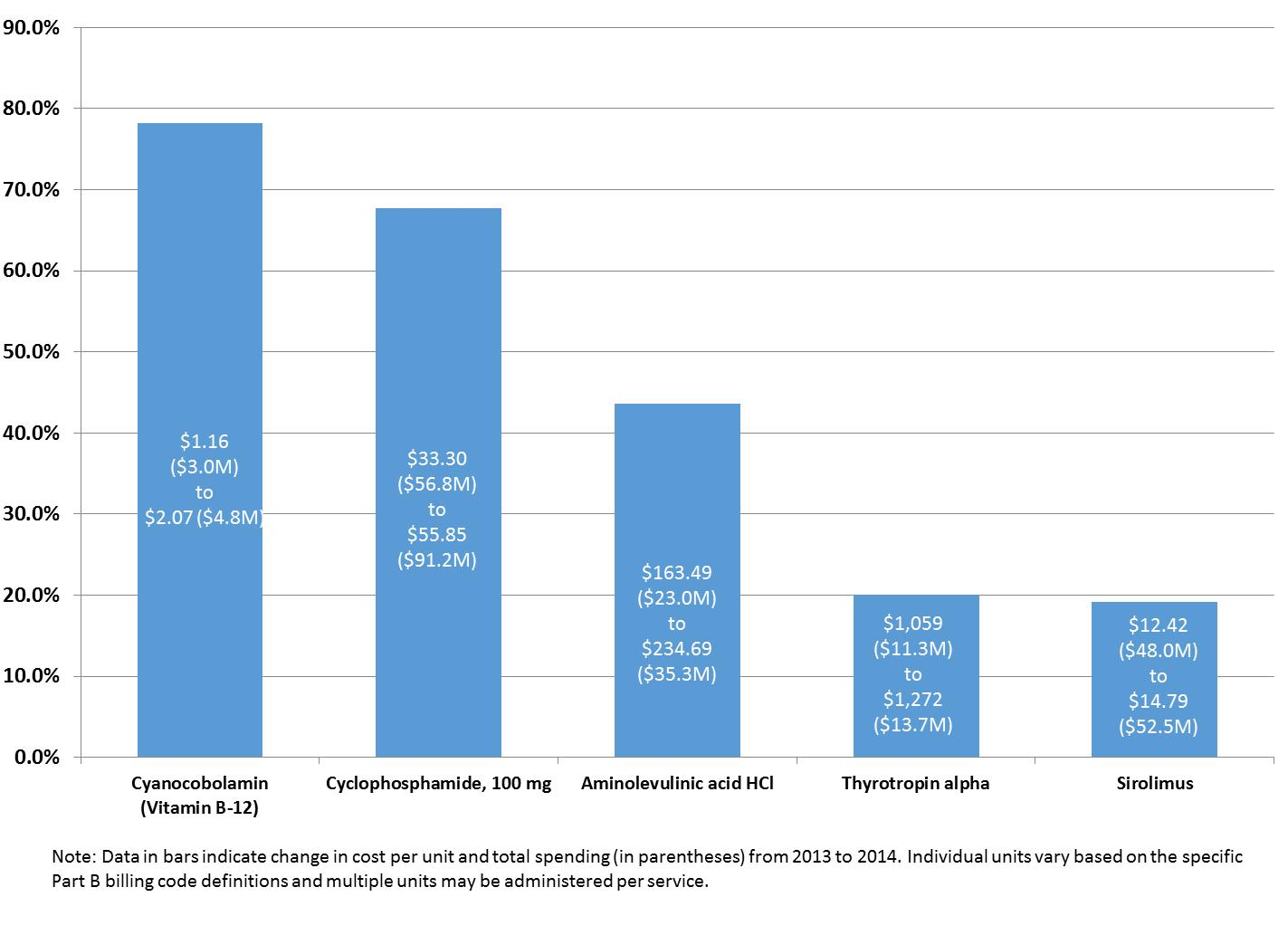 Medicare Part B Drugs with Large Increases in Spending per Unit, 2013 to 2014