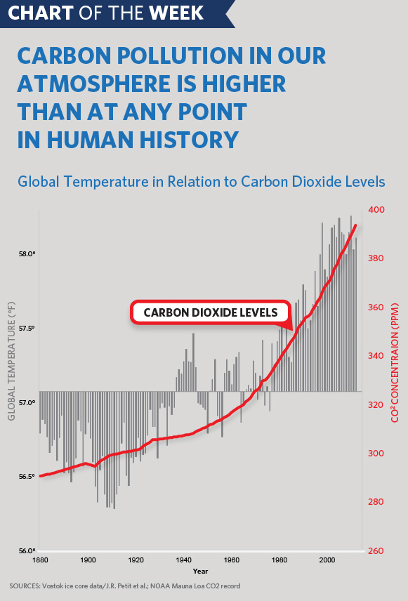 Carbon Pollution Chart