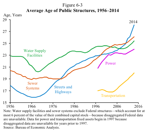 Average Age of Public Structures, 1956-2014