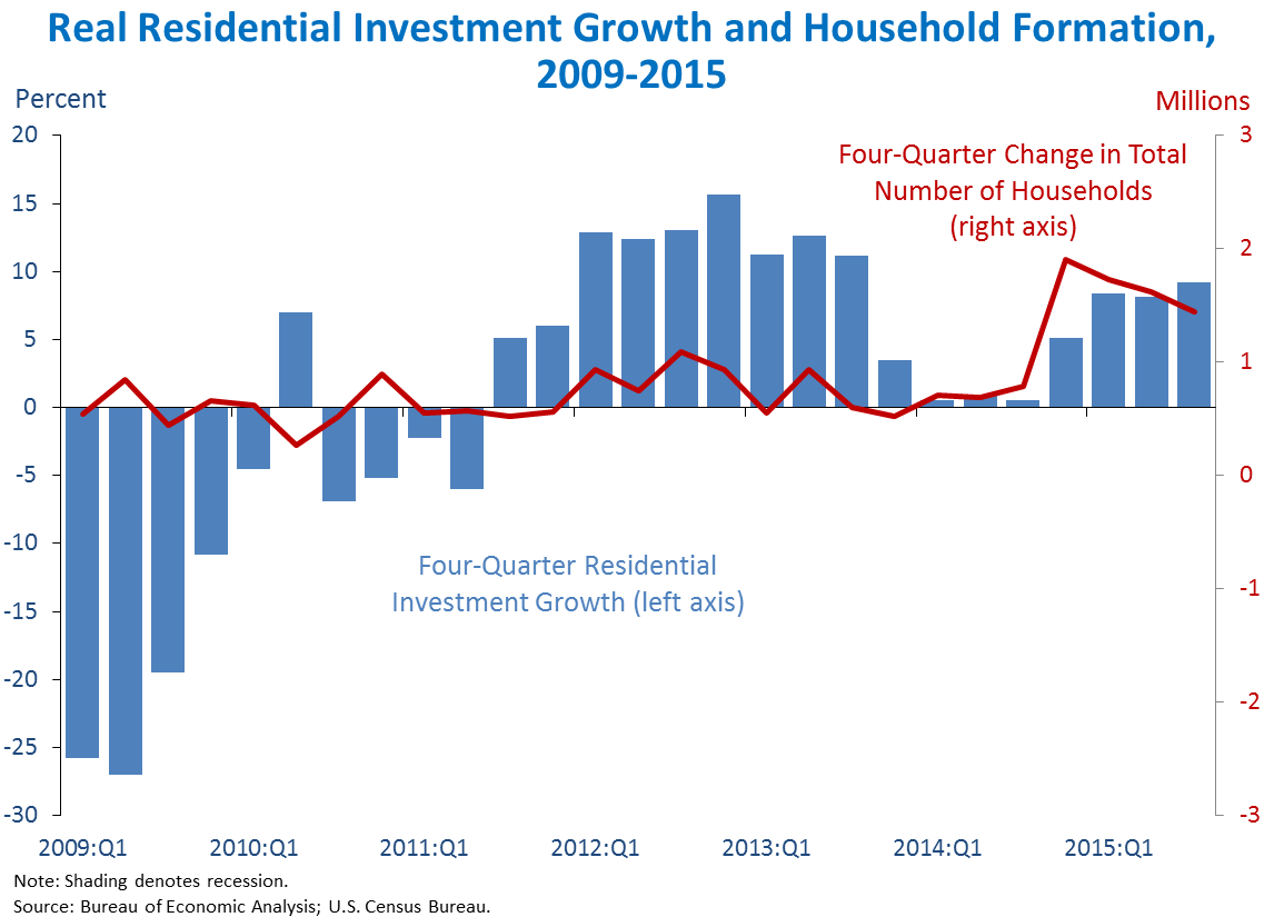 Real Residential Investment Growth and Household Formation