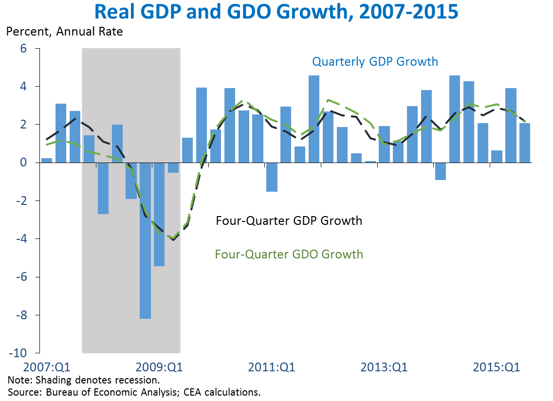 Real GDP and GDO Growth, 2007-2015