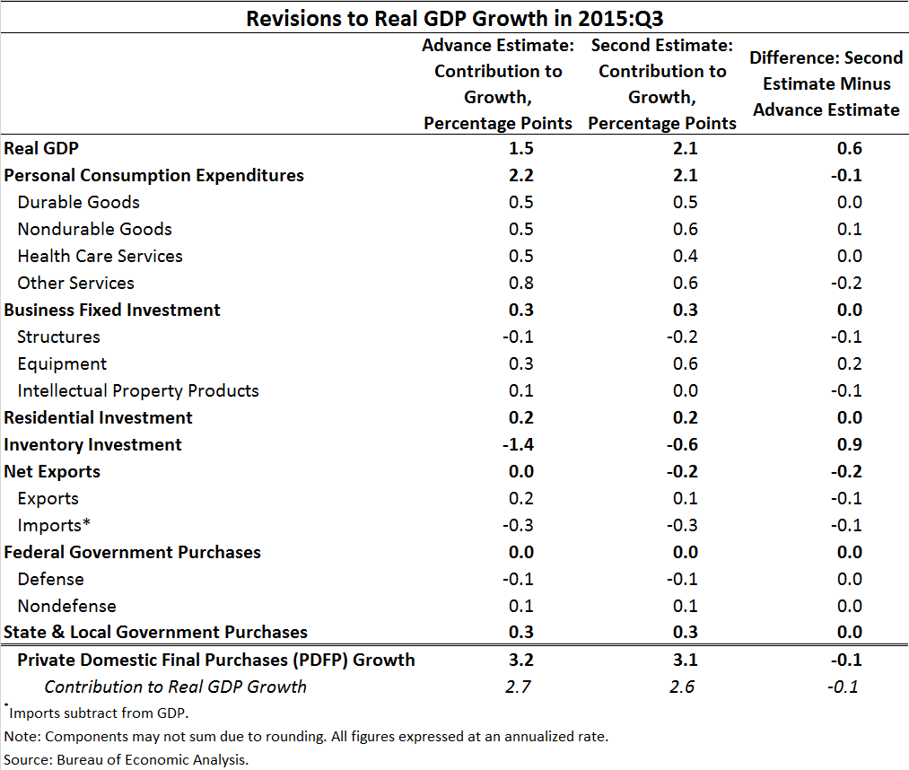Revisions to Real GDP Growth in 2015:Q3