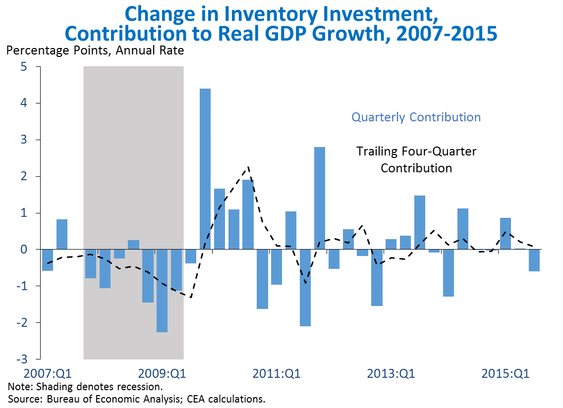 Change in Inventory Investment, Contribution to Real GDP Growth, 2007-2015