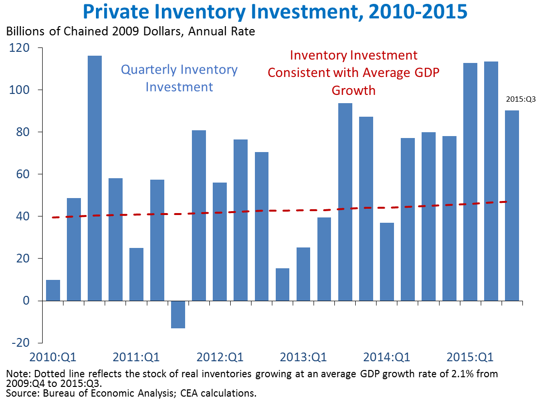Private Inventory Investment, 2010-2015