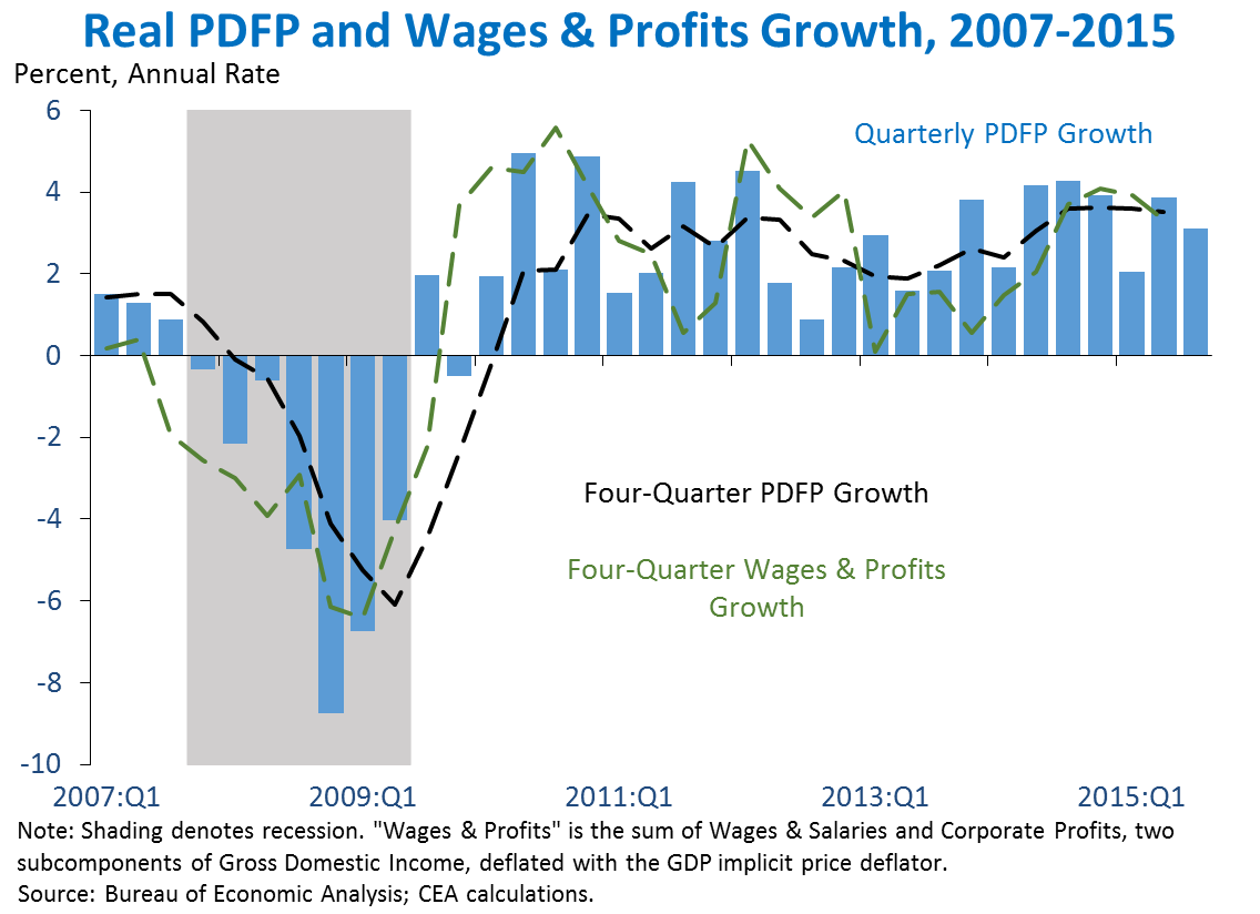 Real PDFP and Wages Profits Growth, 2007-2015