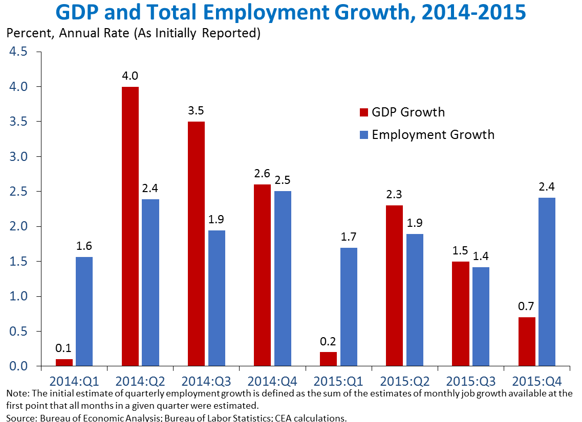 income employment and economic growth pdf