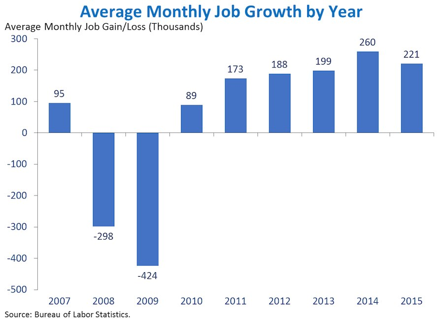 Average Monthly Job Growth by Year