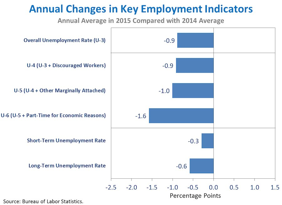 Annual Changes in Key Employment Indicators