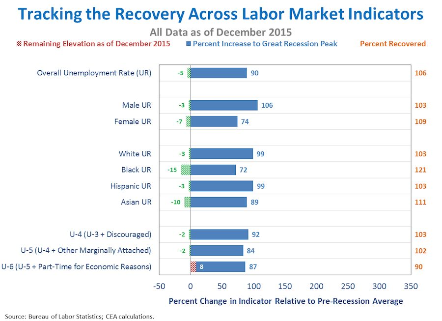 Tracking Recovery Across Labor Market Indicators