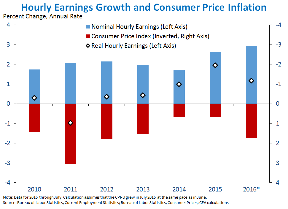 Hourly Earnings Growth and Consumer Price Inflation