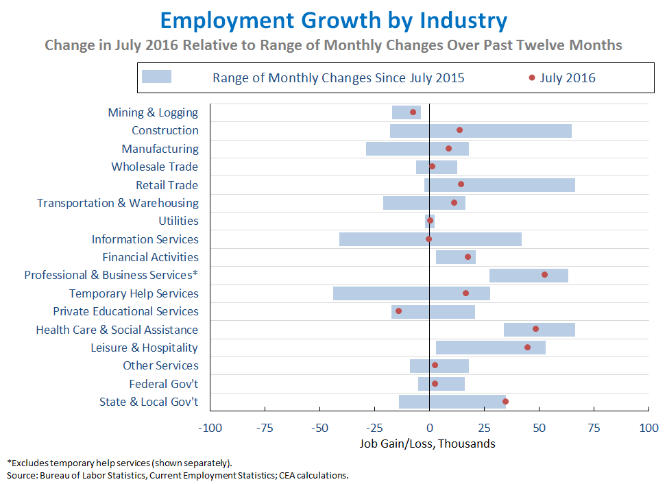 Employment Growth by Industry