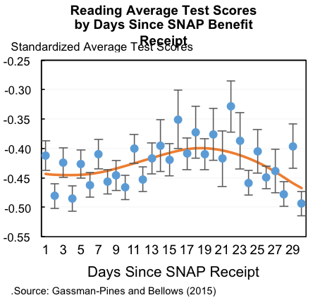 Reading average test scores by days since SNAP benefit receipt