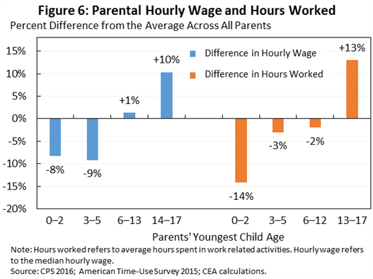 Parental Hourly Wage and Hours Worked