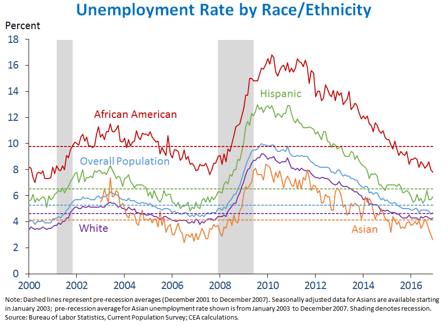 unemployment rate by race ethnicity