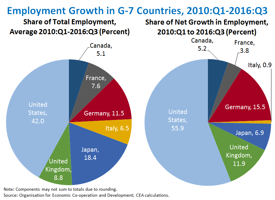 Employment Growth in G-7 Countries, 2010:Q1-2016:Q3