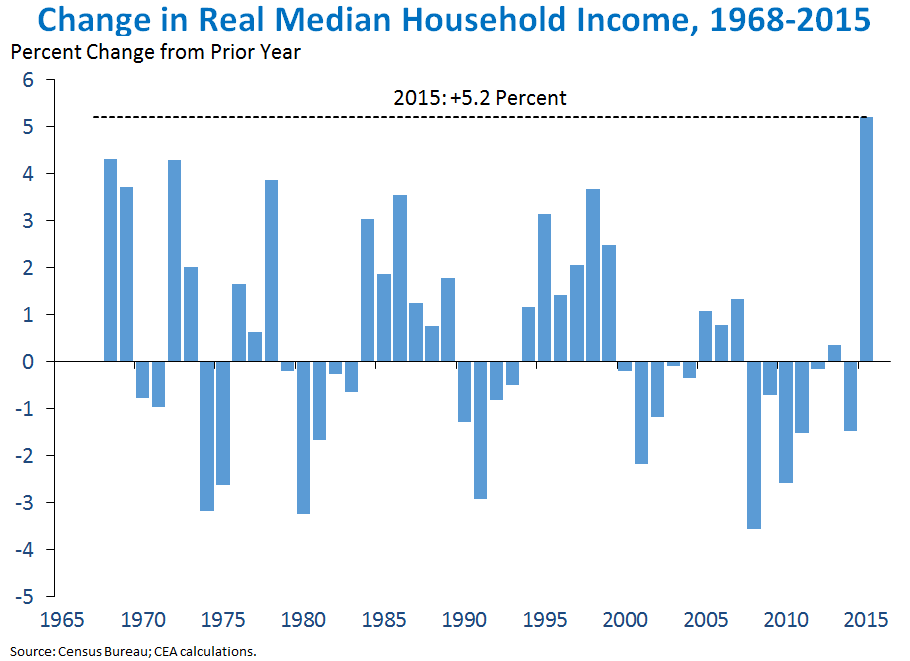 Change in Real Median Household Income, 1968-2015