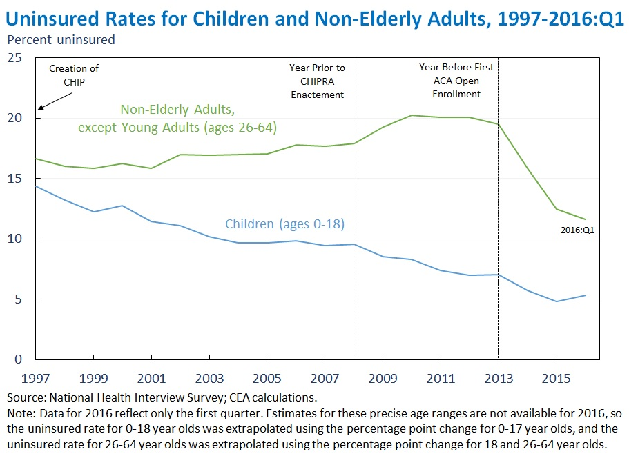 Uninsured Rates for Children and Non-Elderly Adults, 1997-2016:Q1