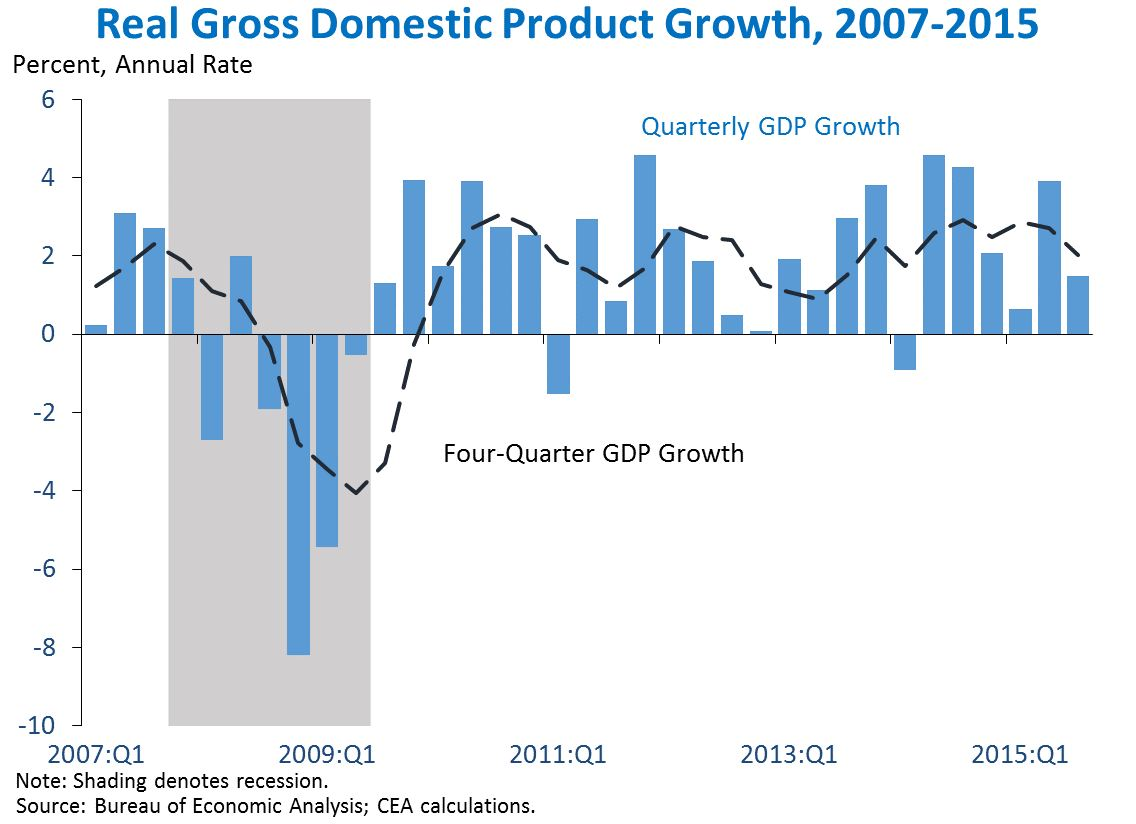 Real Gross Domestic Product, 2007-2015