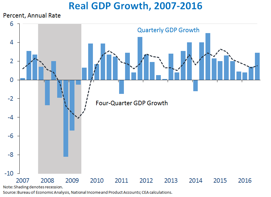 Real GDP Growth, 2007-2016
