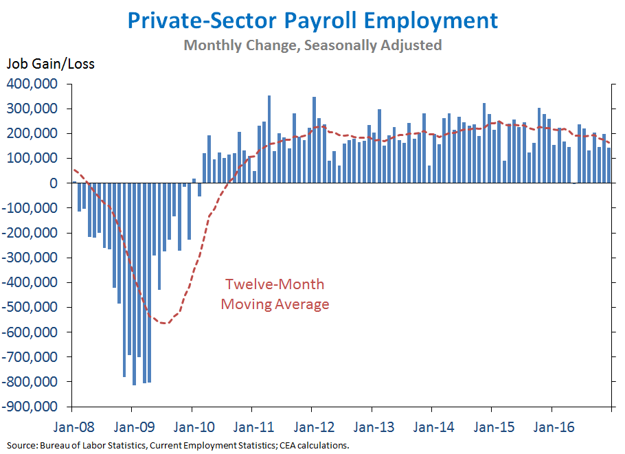 Private-Sector Payroll Employment