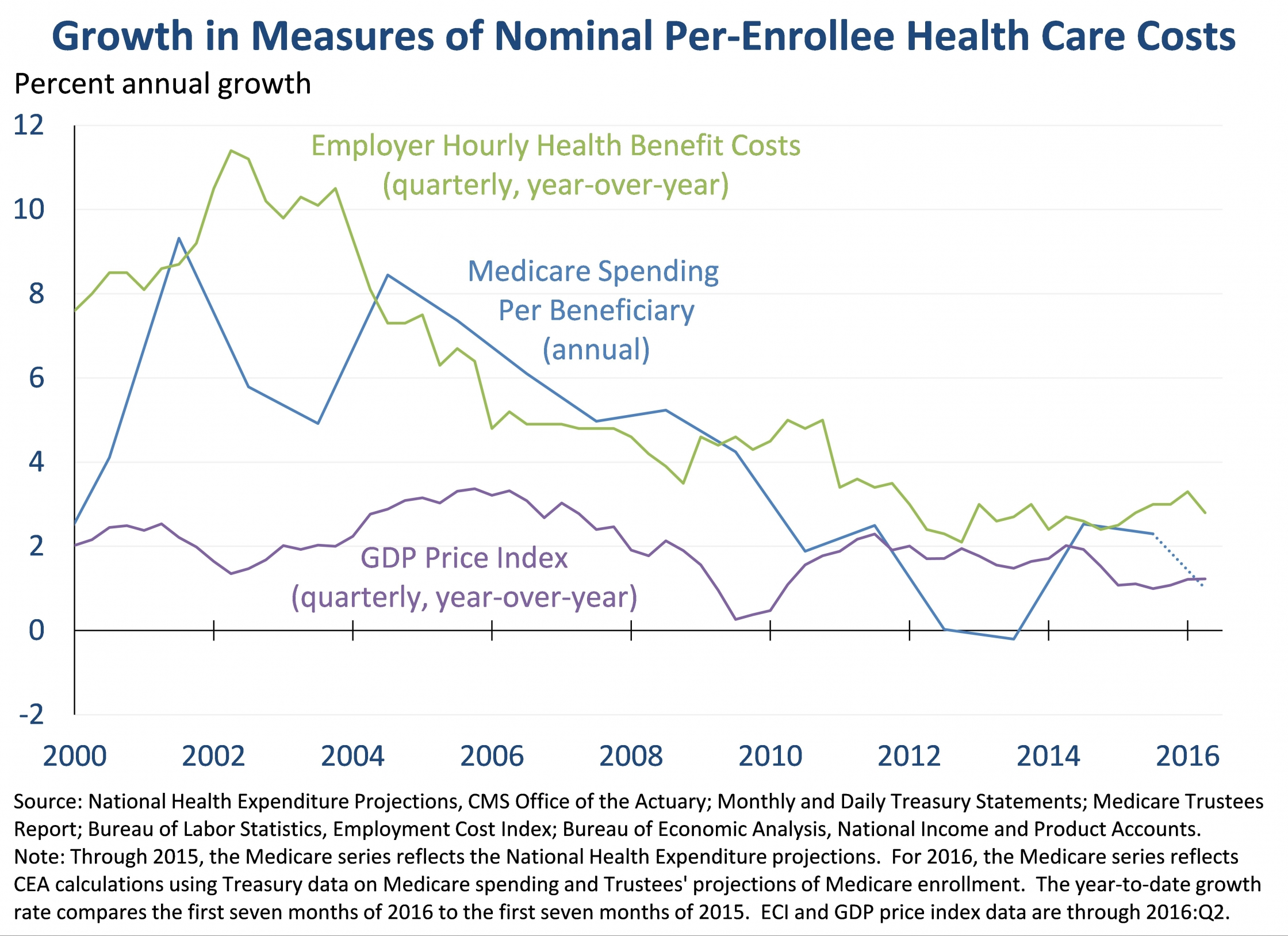Growth in Measures of Nominal Per-Enrollee Health Care Costs