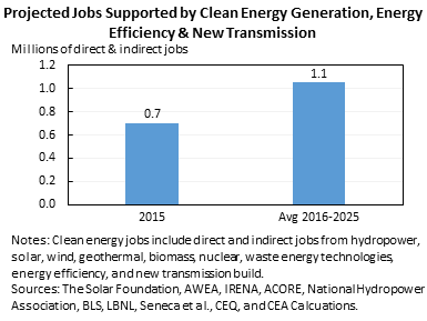 Projected Jobs Supported by Clean Energy Generation, Energy Efficiency & New Transmission