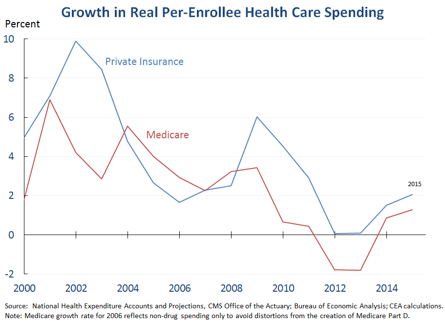 Growth in Real Per-Enrollee Health Care Spending
