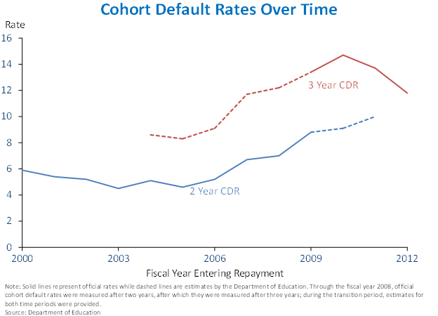 Cohort Default Rates Over Time