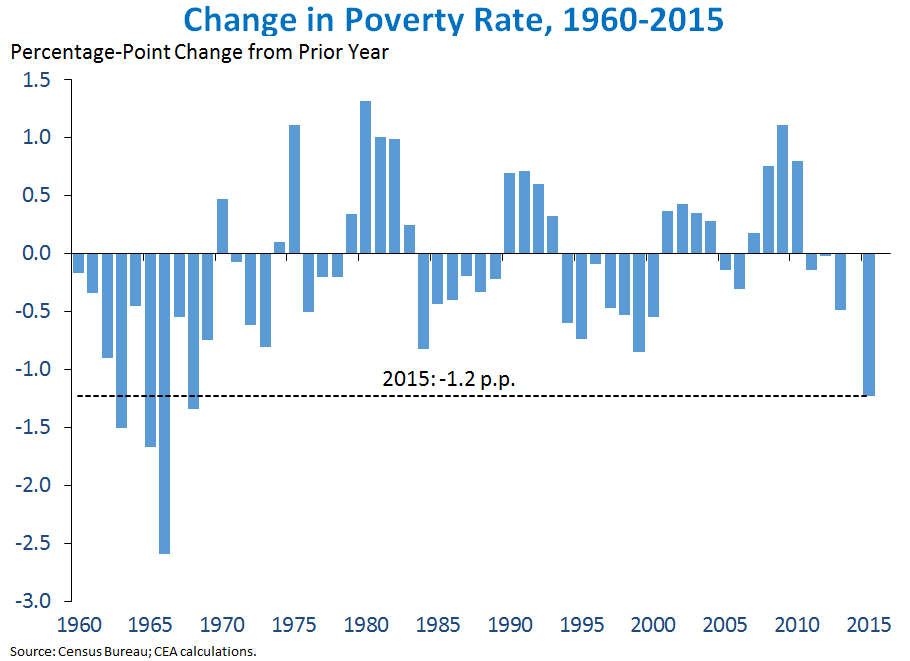 Change in Poverty Rate, 1960-2015