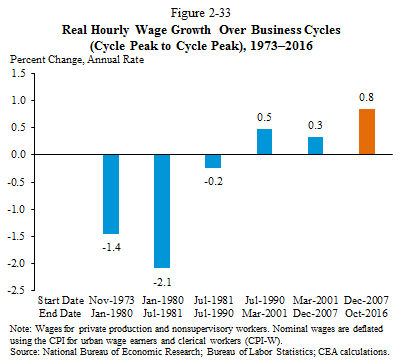 Real Hourly Wage Growth Over Business Cycles (Cycle Peak to Cycle Peak), 1973-2016