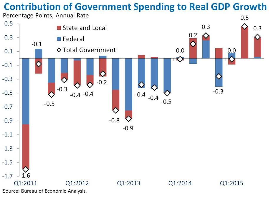 Contribution of Government Spending to Real GDP Growth