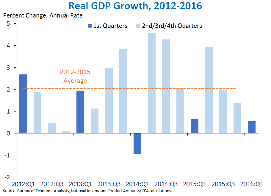 a description of the gross domestic policy as the same as business circle Real gross domestic product (gdp) increased at an annual rate of 42 percent in the second quarter of 2018, according to the third estimate released by the bureau.
