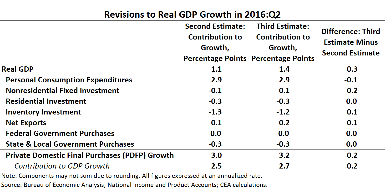 Revisions To Real Gdp Growth In 2016:q2
