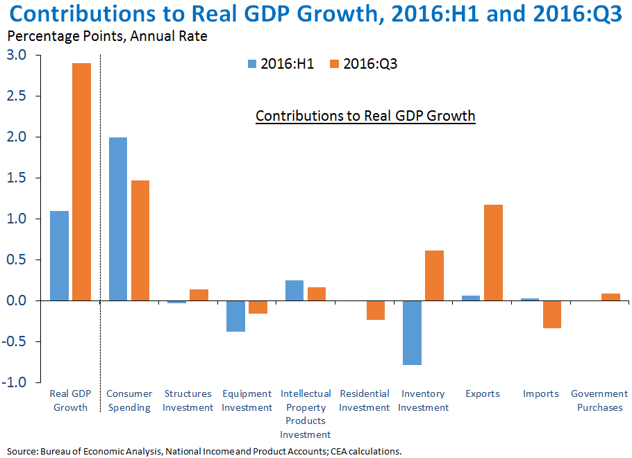 Contributions to Real GDP Growth, 2016:H1 and 2016:Q3