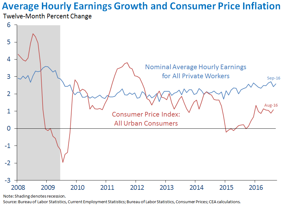 Average Hourly Earnings Growth and Consumer Price Inflation