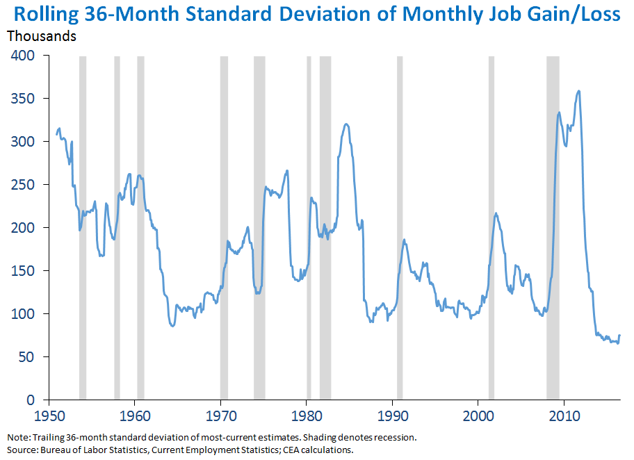 Rolling 36-Month Standard Deviation of Monthly Job Gain/Loss