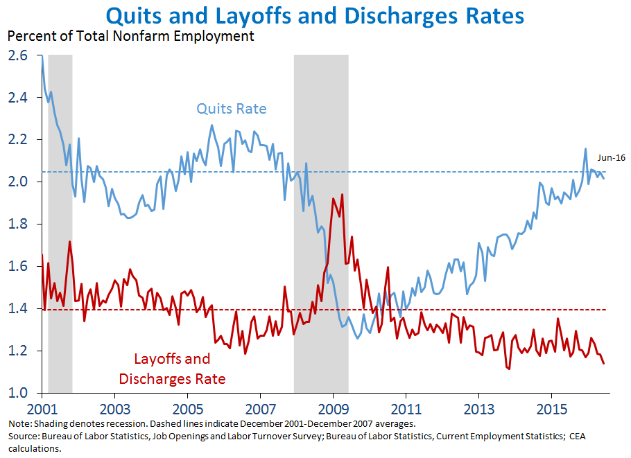 Quits and Layoffs and Discharges Rates