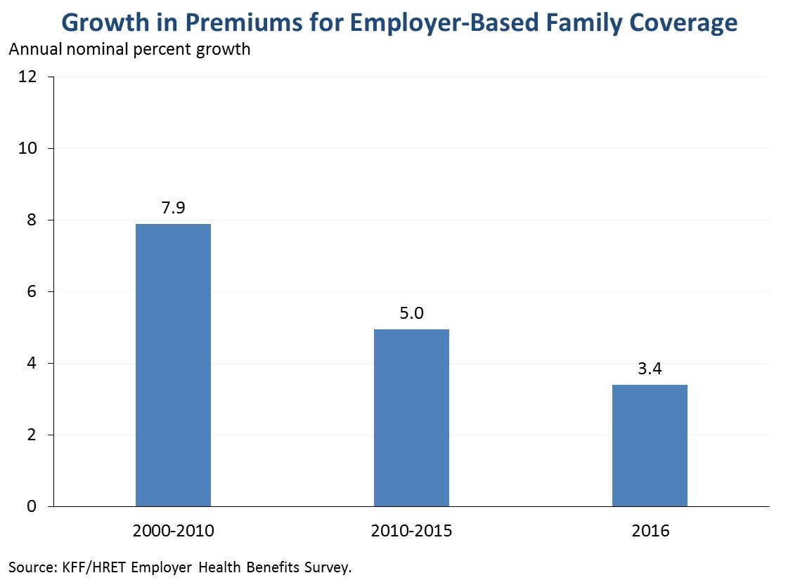 Growth in Premiums for Employer-Based Family Coverage