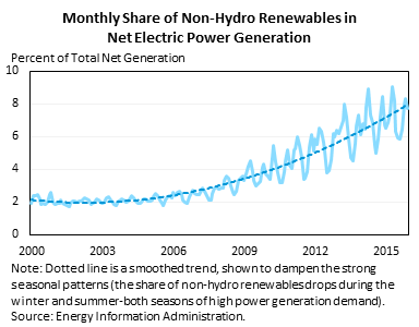 Monthly Share of Non-Hydro Renewables in Net Electric Power Generation