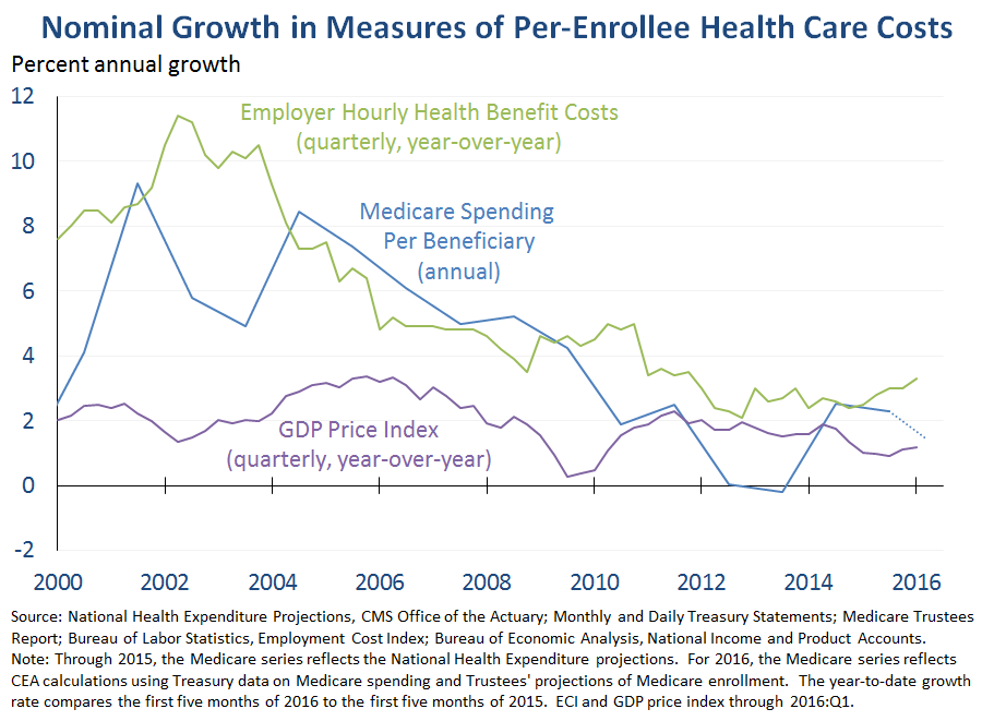 Nominal Growth in Measures of Per-Enrollee Health Care Costs