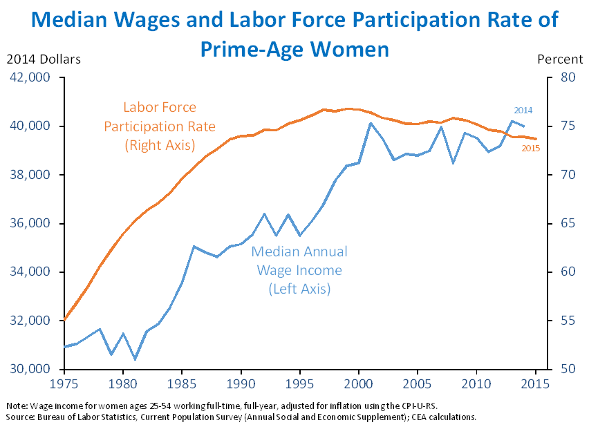 canadas womens labor force doubled by 1980 Start studying chapter 12: family learn what was hypocritical about men and women's sex life (double by 1980 more women were in the labor force than.
