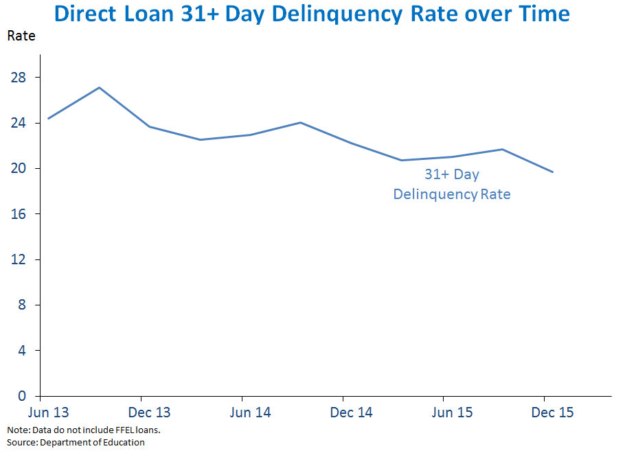 Direct Loan 31+ Day Delinquency Rate over Time