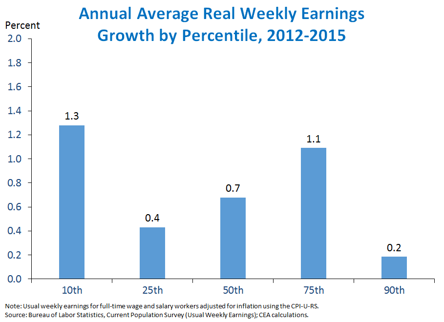 Annual Average Real Weekly Earnings Growth
