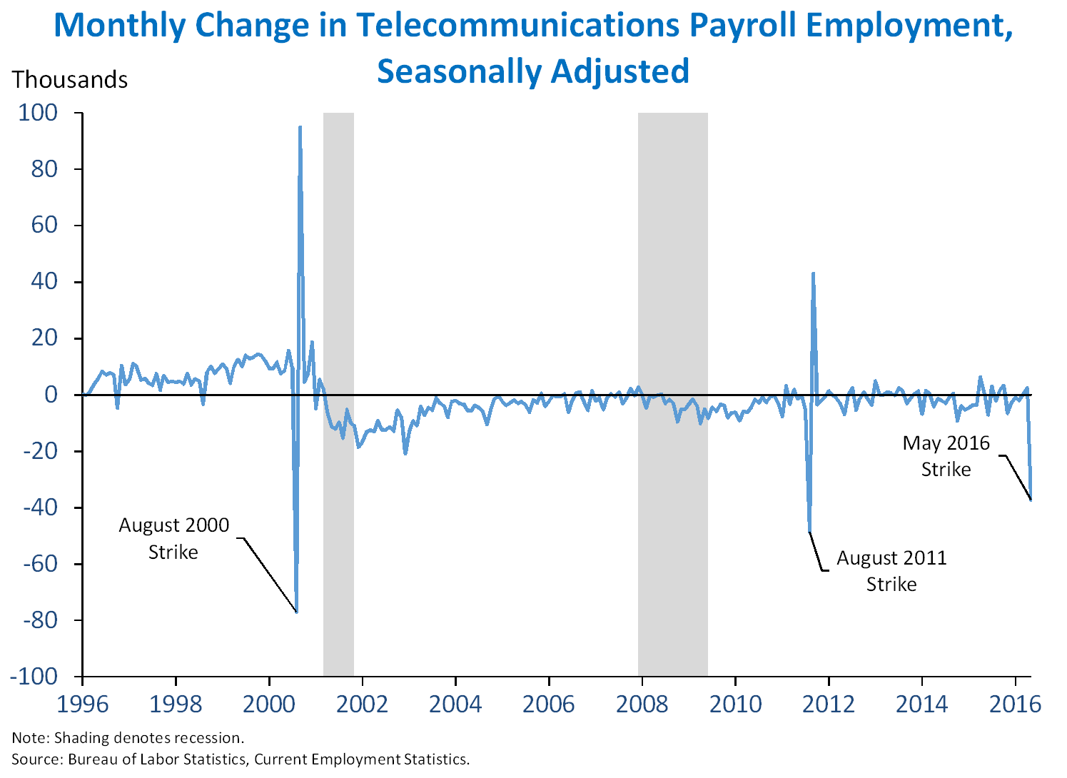 Monthly Change in Telecommunications Payroll Employment, Seasonally Adjusted