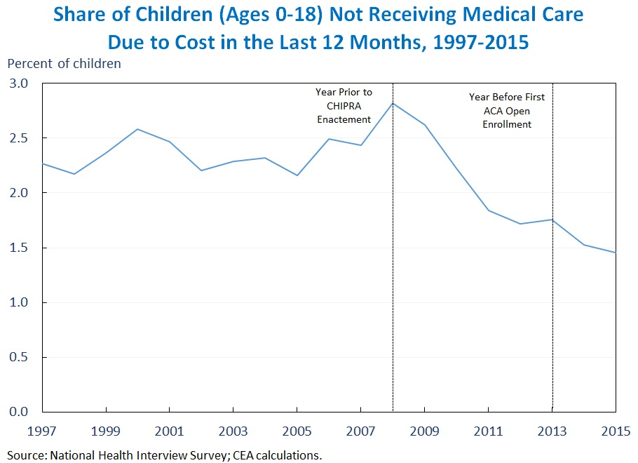 Share of Children (Ages 0-18) Not Receiving Medical Care Due to Cost in the Last 12 Months, 1997-2015