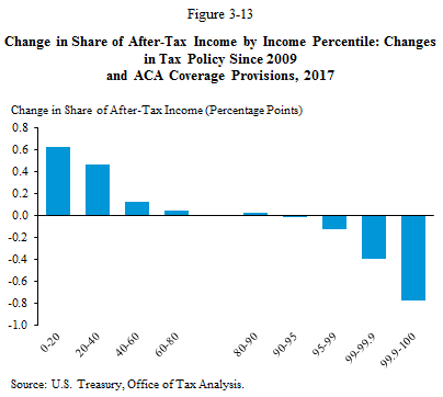 Change in Share of After-Tax Income by Income Percentile: Changes in Tax Policy since 2009 and ACA Coverage Provisions, 2017
