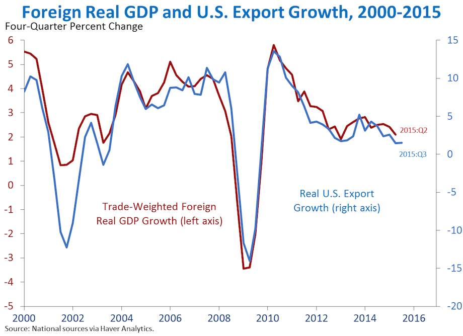 Foreign Real GDP and US Export Growth, 2000-2015