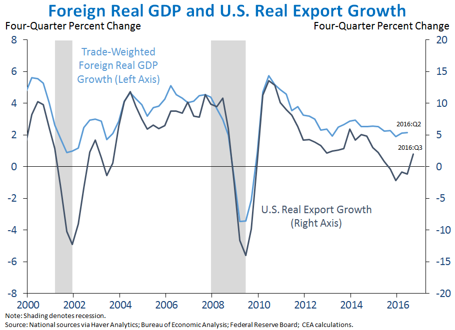 Foreign Real GDP Growth and U.S. Real Export Growth